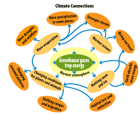 This diagram explains the connections between climate , green house gases and impact. Courtesy (USEPA)
