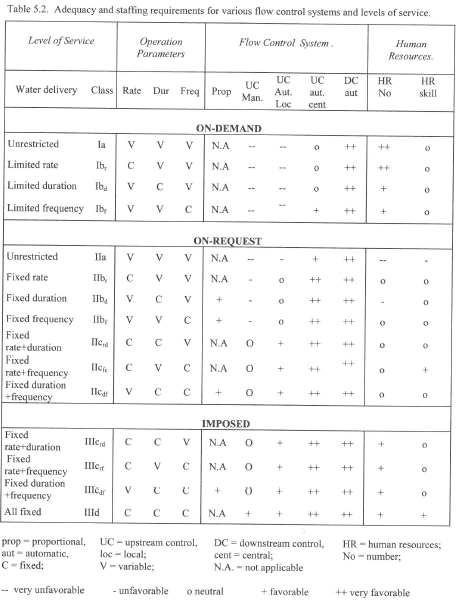 Irrigation control structures and management